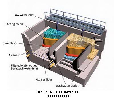 اطلاعات پوکه معدنی در تصفیه خانه