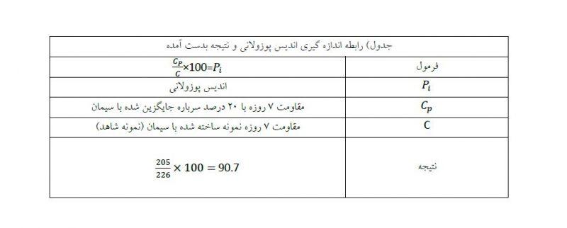 جدول آنالیز